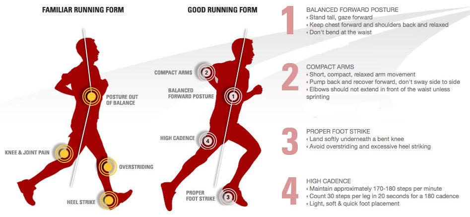 run pain free mechanics